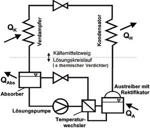 kühlschrank gas strom